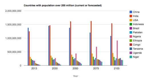 forcasted population growth